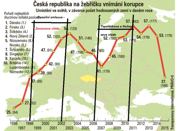 Graf vnímání korupce v ČR podle AI
