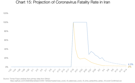 Graf 15: Promítnutí smrtnosti koronaviru v Íránu
