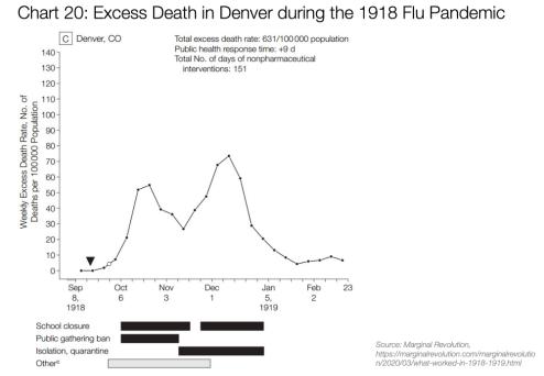 Graf 20: Přebytná úmrtnost v Denveru během pandemie chřipky v roce 1918