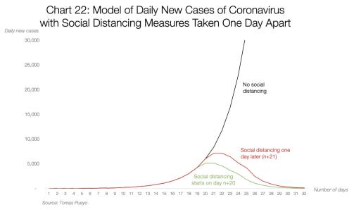 Graf 22: Model nových případů koronaviru denně s opatřením sociálního odstup zavedeného jeden den od sebe