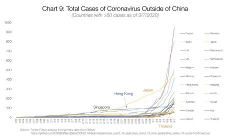 Graf 9: Celkové případy koronaviru mimo Čínu (země s >50 případy ke dni 7. 3. 2020)