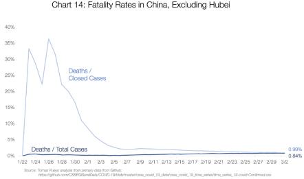 Graf 14: Smrtnost v Číně, vyjma Hubei