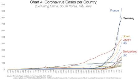 Graf 4: Případy koronaviru po zemích (kromě Číny, Jižní Koreje, Itálie a Íránu)