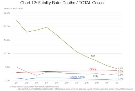 Graf 12: Smrtnost: smrti / celkové případy