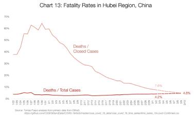 Graf 13: Smrtnost v provincii Hubei, Čína