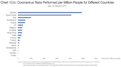 Graf 10b: Testy koronaviru na milion obyvatel v různých zemích