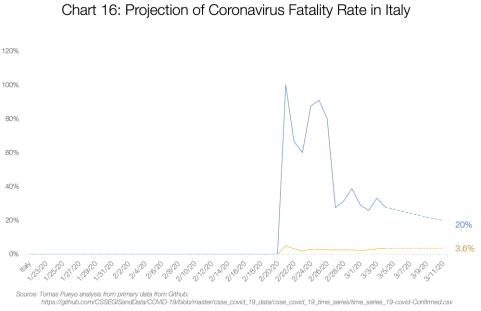 Graf 16: Promítnutí smrtnosti koronaviru v Itálii