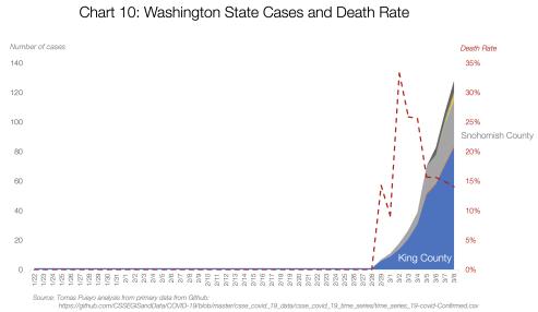 Graf 10: Případy ve státu Washington a smrtnost