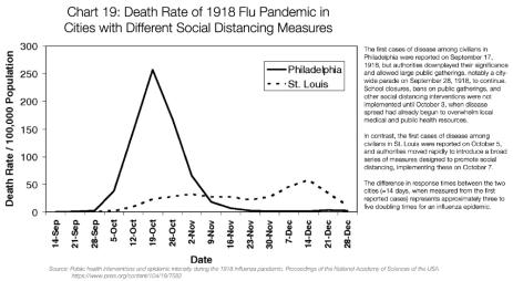 Graf 19: Úmrtnost při pandemii chřipky v roce 1918 v městech s různými opatřeními sociálního odstup