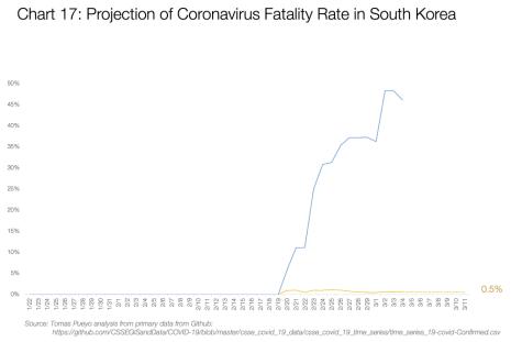 Graf 17: Promítnutí smrtnosti koronaviru v Jižní Koreji