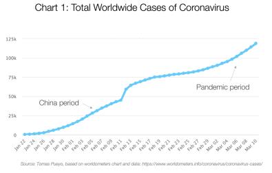 Graf 1: Celkové světové případy koronaviru