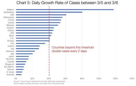 Graf 5: Denní nárůst případů mezi 5. a 6. 3.
