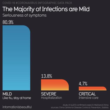 Většina nákaz je mírná. Sloupce: mírná (jako chřipka, zůstaňte doma), závažné (hospitalizace), kritické (intezivní léčba)
