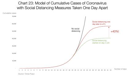 Graf 23: Kumulativní model případů koronaviru s opatřením sociálního odstup zavedeného jeden den od sebe